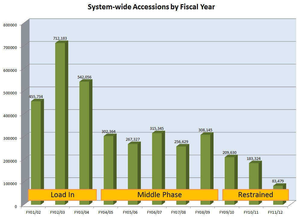 Accessions by fiscal year at ReCAP