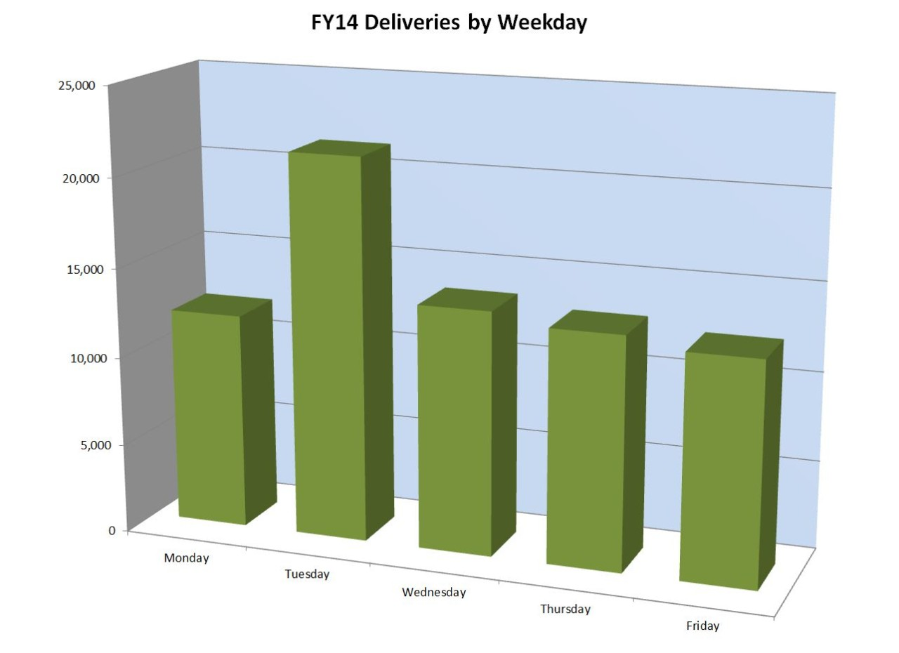 TimingDelivery2FY14