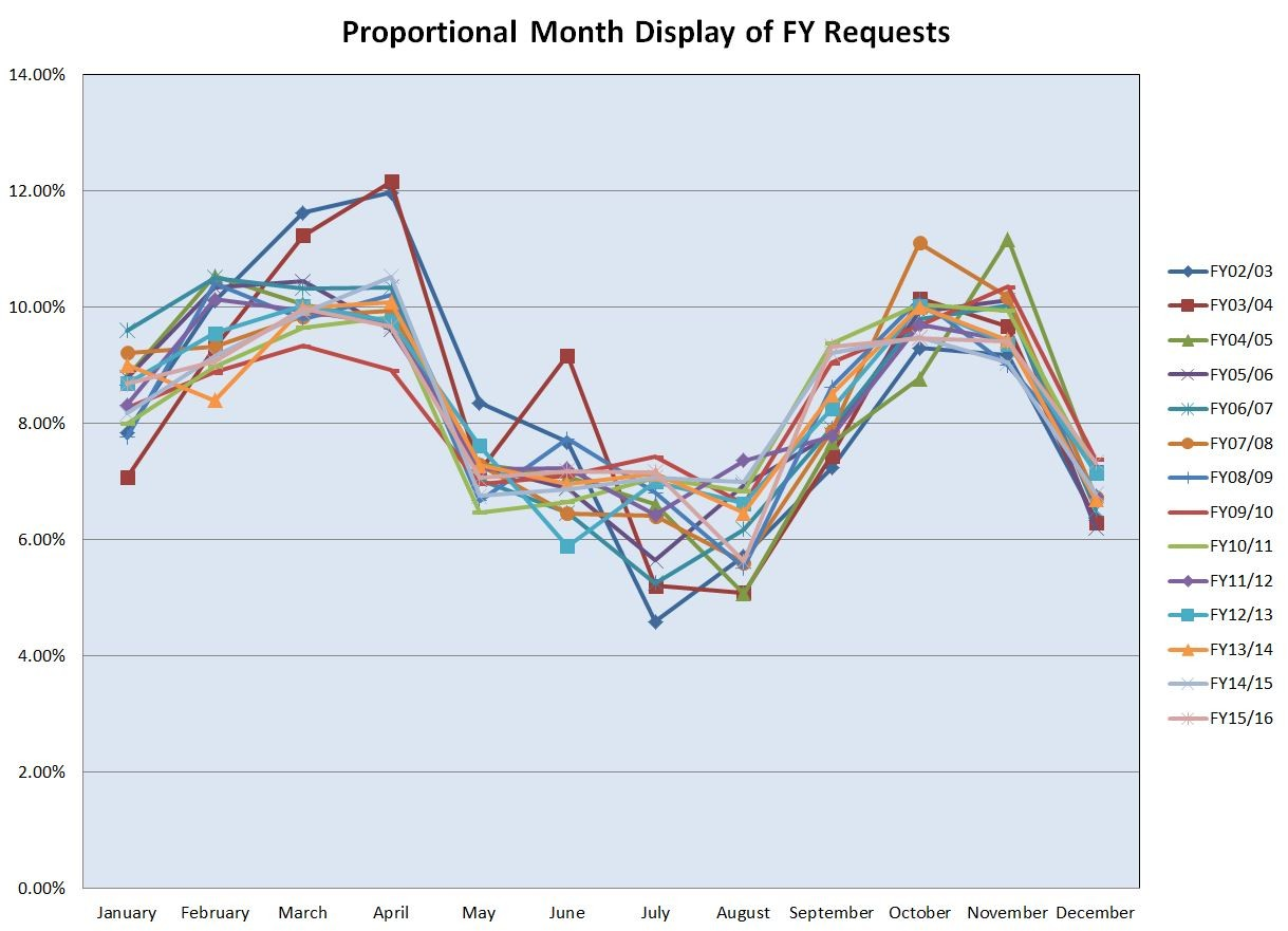 FY16 - Requests - 4