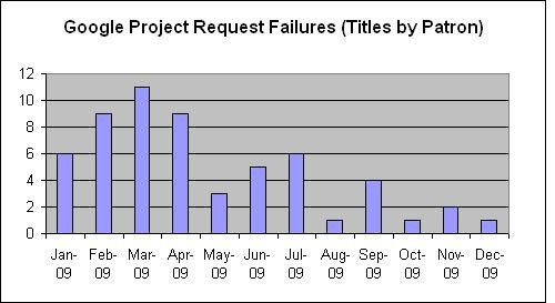 google_project_stats