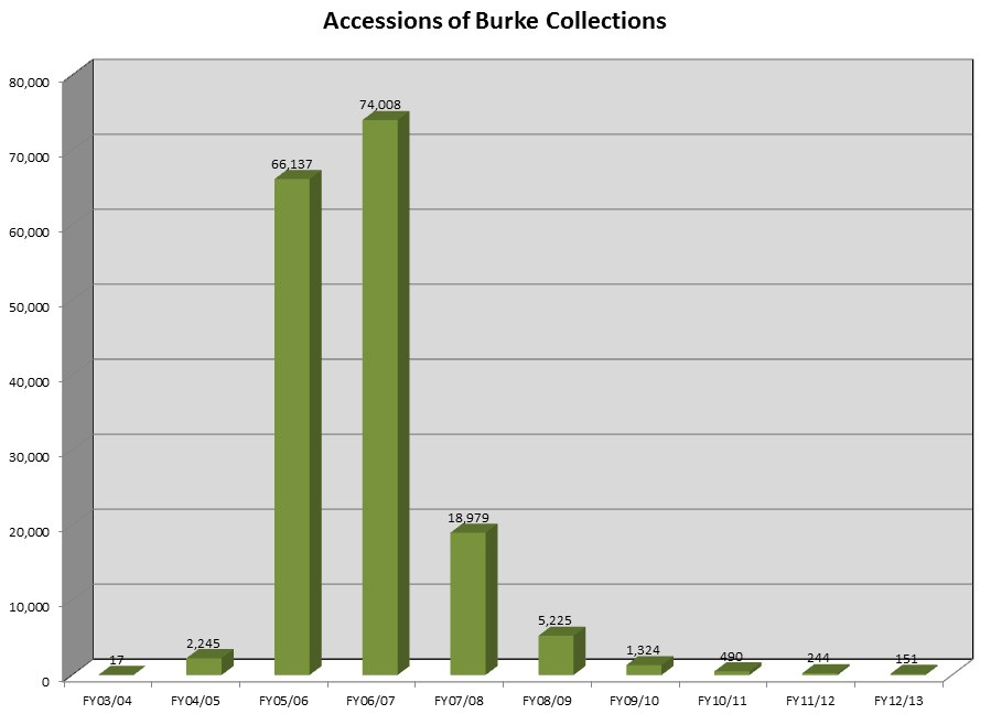 Burke.Accessions.FY13