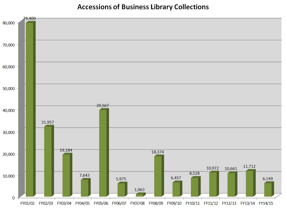 Business - Accessions - FY15