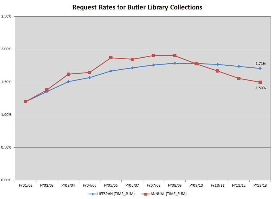 Butler.RequestRates.FY13