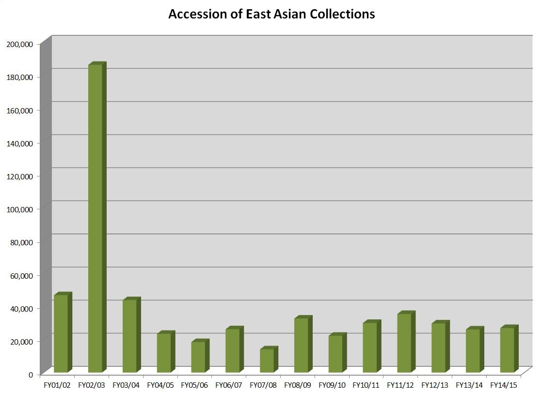 East Asian - Accessions - FY15