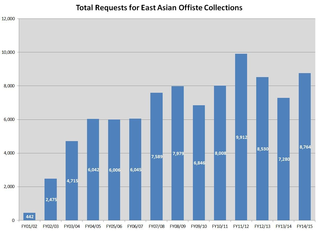 East Asian - Requests - FY15