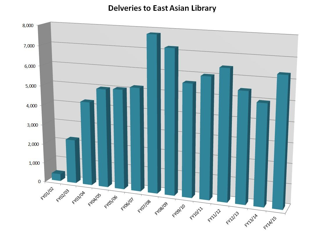 East Asian - Deliveries - FY15