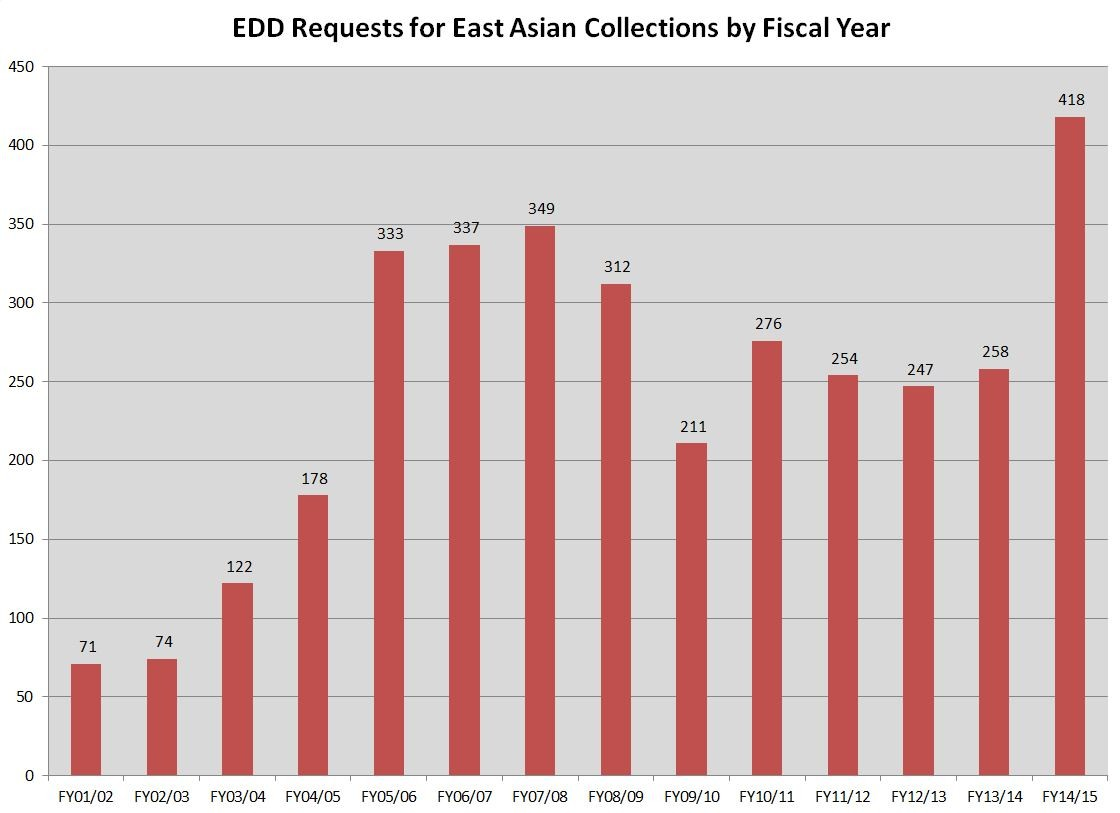 East Asian - EDD - FY15
