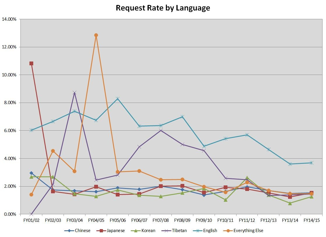 East Asian - Language Request Rates- FY15