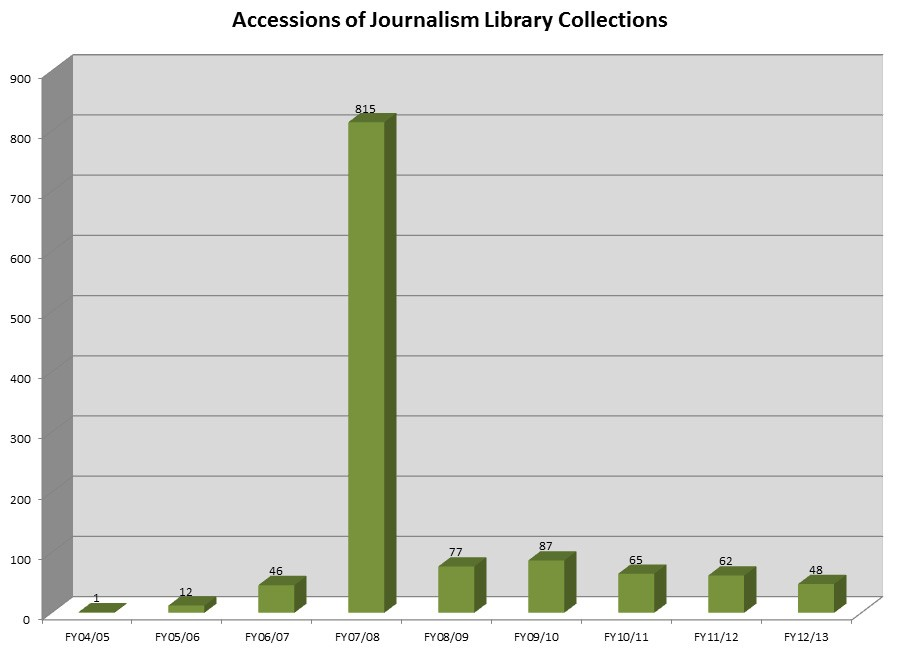 Journalism.Accessions.FY13