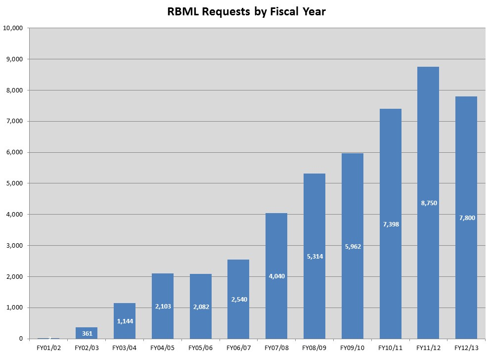 RBML.Requests.FY13