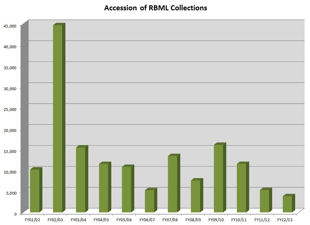 RBML.Accessions.FY13