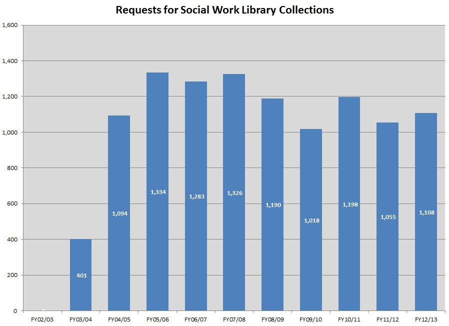 SocialWork.Requests.FY13